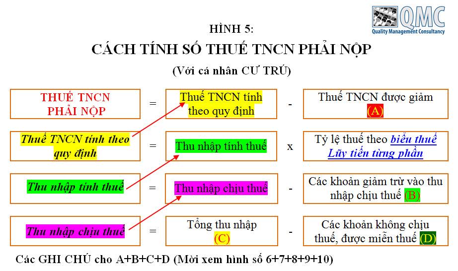 5-tinh-thue-tncn-cu-tru
